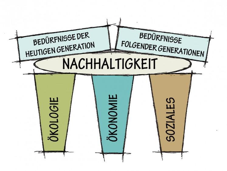 3-Säulen-Modell der Nachhaltigkeit